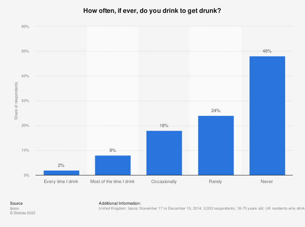 Statistic: How often, if ever, do you drink to get drunk? | Statista