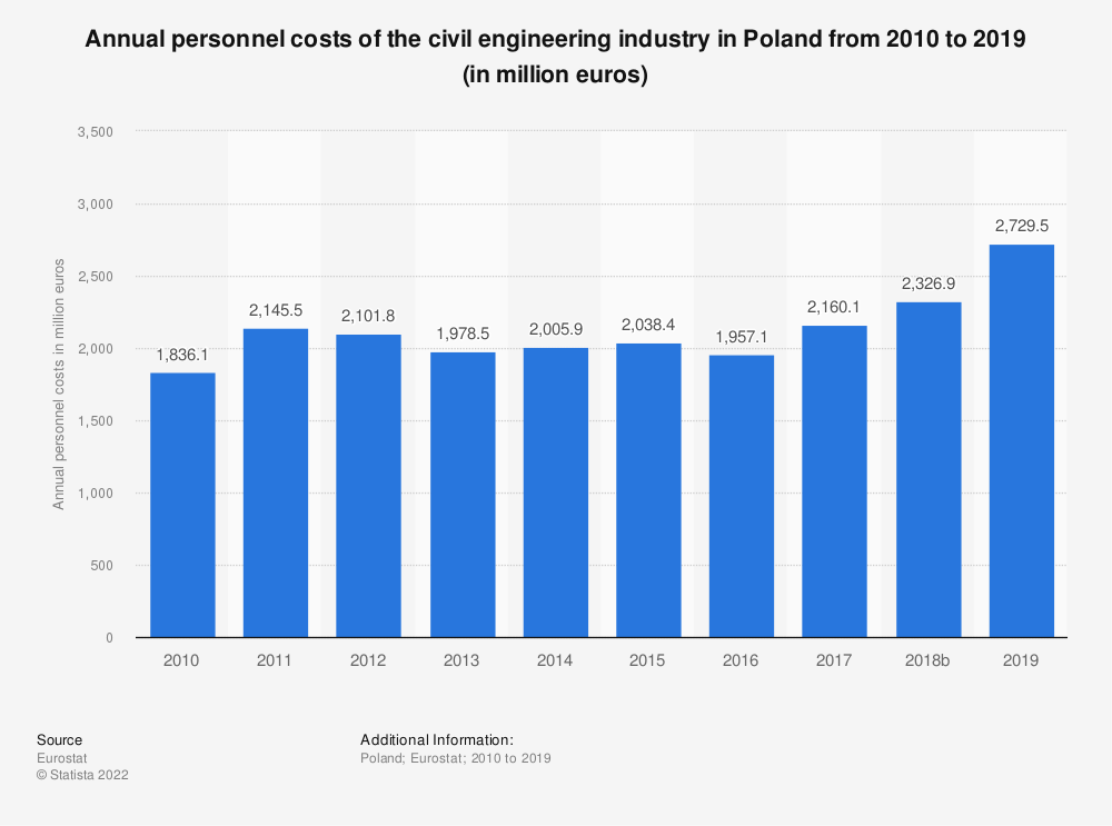 Statistic: Annual personnel costs of the civil engineering industry in Poland from 2010 to 2015 (in million euros) | Statista