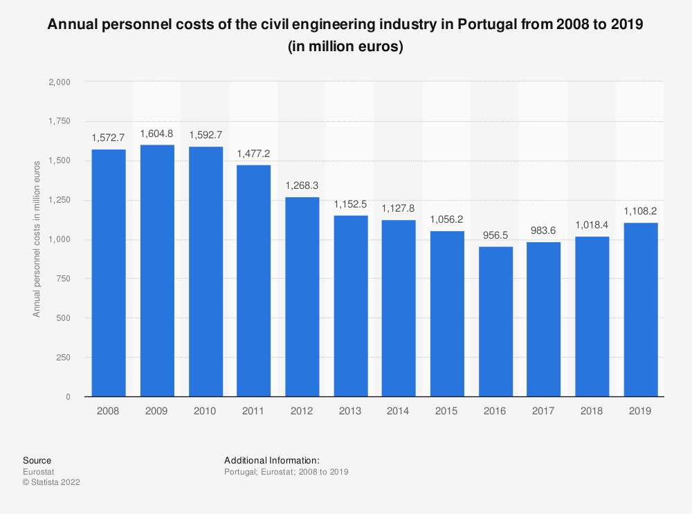 Statistic: Annual personnel costs of the civil engineering industry in Portugal from 2008 to 2015 (in million euros) | Statista