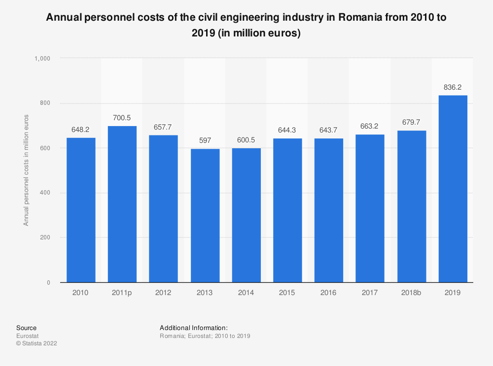 Statistic: Annual personnel costs of the civil engineering industry in Romania from 2010 to 2015 (in million euros) | Statista
