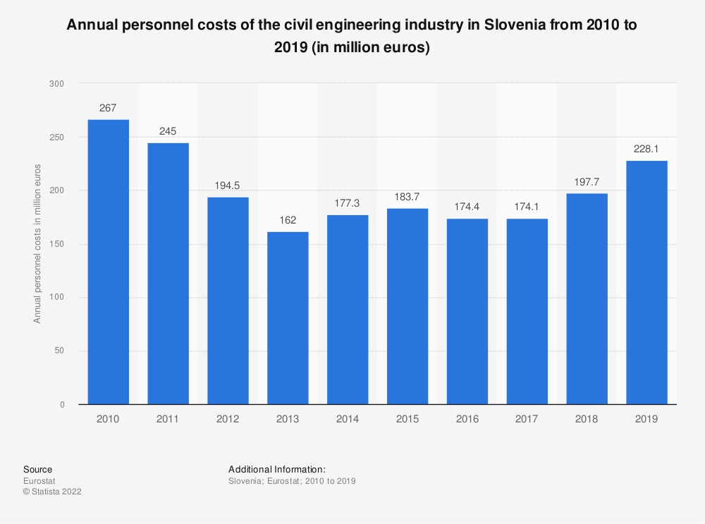Statistic: Annual personnel costs of the civil engineering industry in Slovenia from 2010 to 2015 (in million euros) | Statista