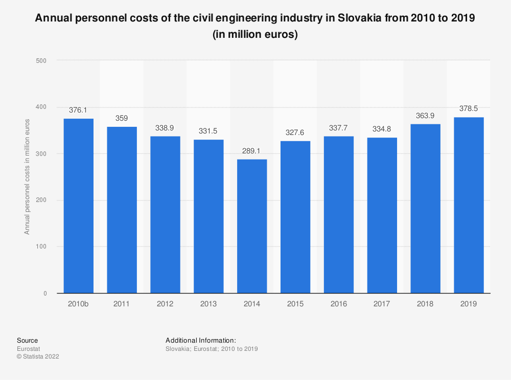 Statistic: Annual personnel costs of the civil engineering industry in Slovakia from 2010 to 2015 (in million euros) | Statista