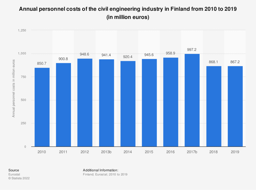 Statistic: Annual personnel costs of the civil engineering industry in Finland from 2010 to 2018 (in million euros) | Statista