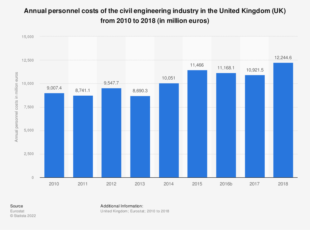 Statistic: Annual personnel costs of the civil engineering industry in the United Kingdom (UK) from 2010 to 2015 (in million euros) | Statista