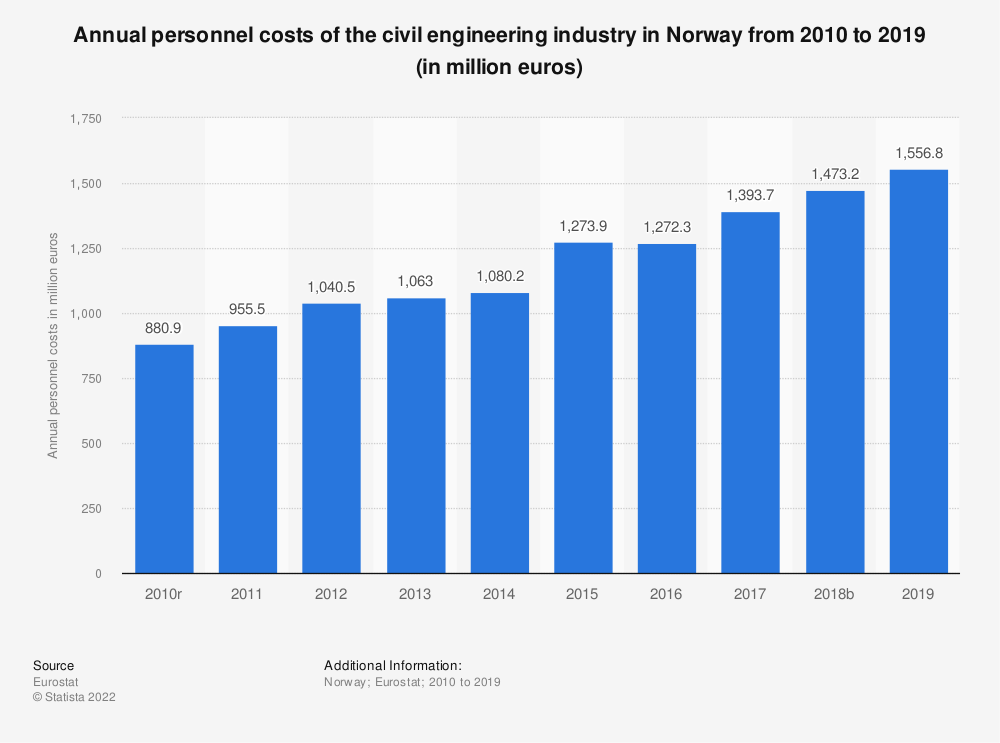 Statistic: Annual personnel costs of the civil engineering industry in Norway from 2010 to 2015 (in million euros) | Statista