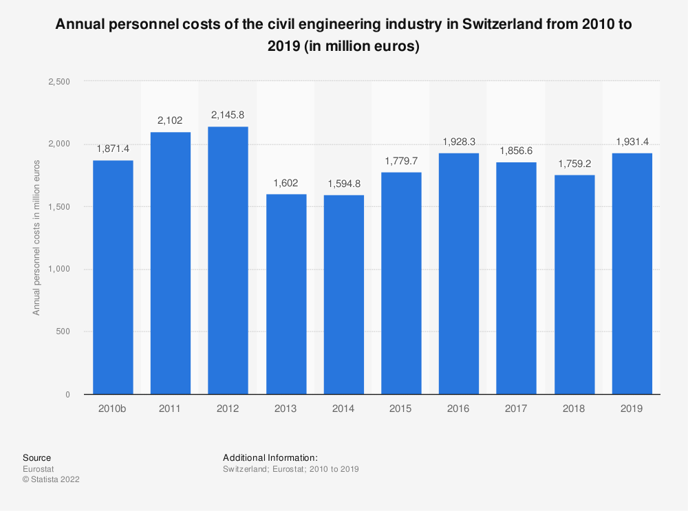 Statistic: Annual personnel costs of the civil engineering industry in Switzerland from 2010 to 2015 (in million euros) | Statista