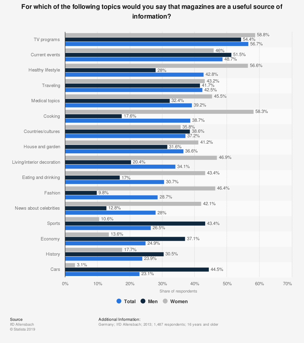 Statistic: For which of the following topics would you say that magazines are a useful source of information? | Statista