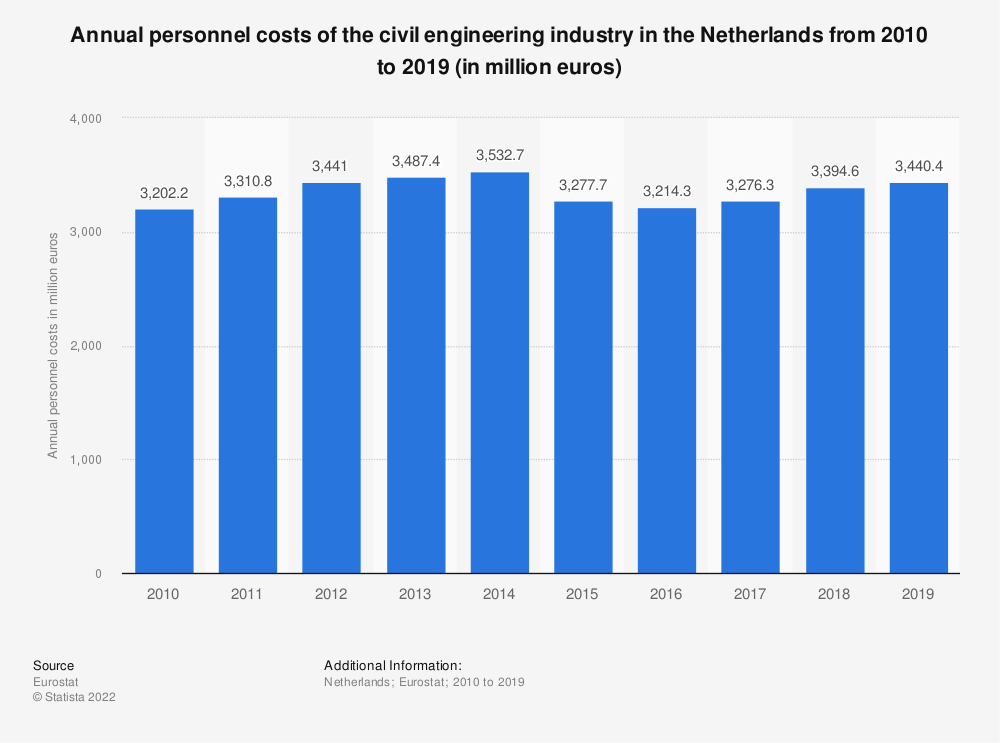 Statistic: Annual personnel costs of the civil engineering industry in the Netherlands from 2010 to 2015 (in million euros) | Statista