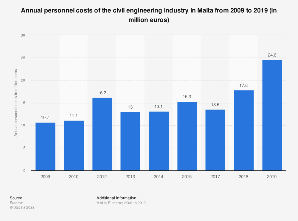 Statistic: Annual personnel costs of the civil engineering industry in Malta from 2009 to 2015 (in million euros) | Statista
