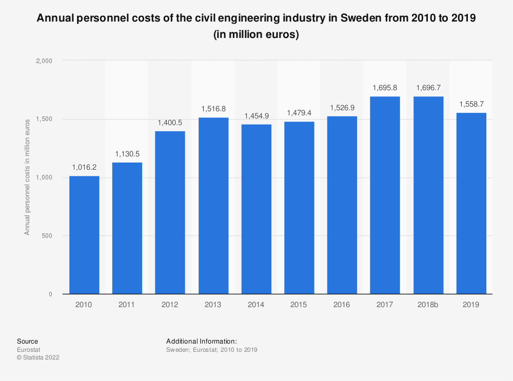 Statistic: Annual personnel costs of the civil engineering industry in Sweden from 2010 to 2015 (in million euros) | Statista