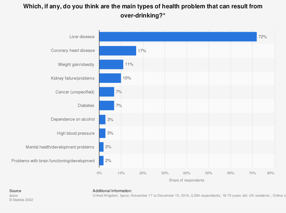 Statistic: Which, if any, do you think are the main types of health problem that can result from over-drinking?* | Statista