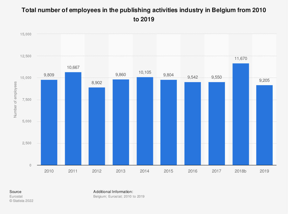 Statistic: Total number of employees in the publishing activities industry in Belgium from 2008 to 2015 | Statista
