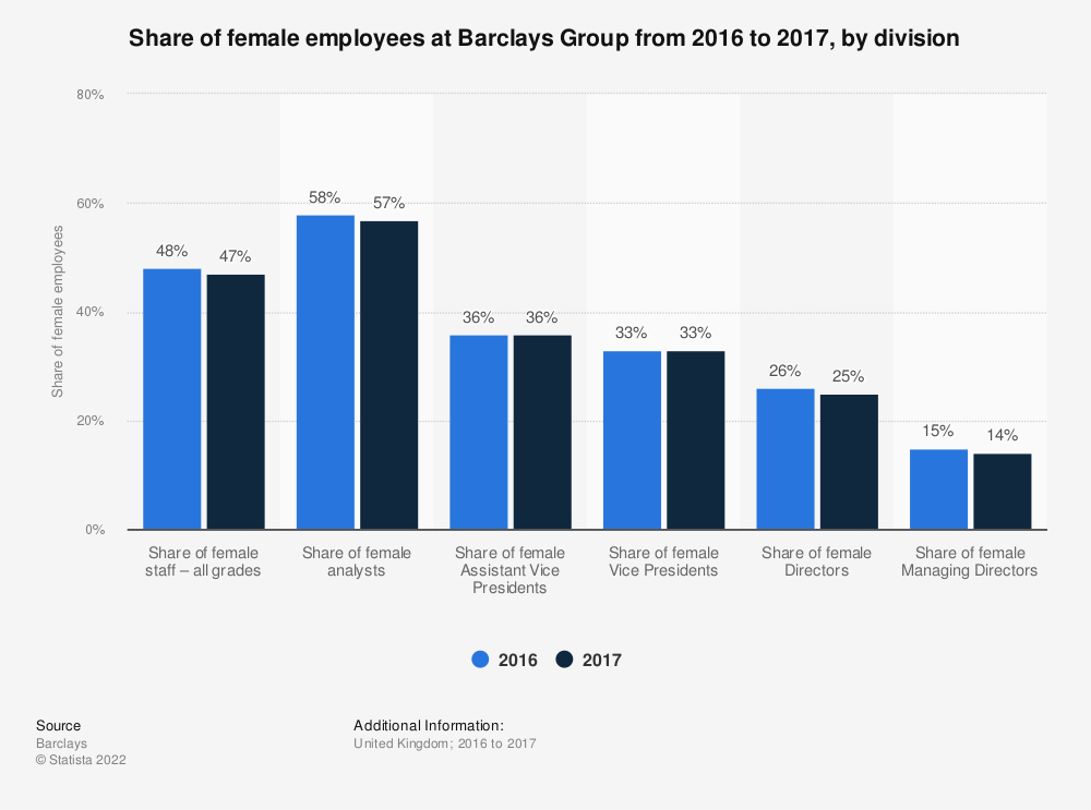 Statistic: Share of female employees at Barclays Group from 2016 to 2017, by division  | Statista