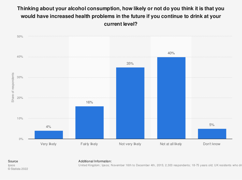 Statistic: Thinking about your alcohol consumption, how likely or not do you think it is that you would have increased health problems in the future if you continue to drink at your current level? | Statista