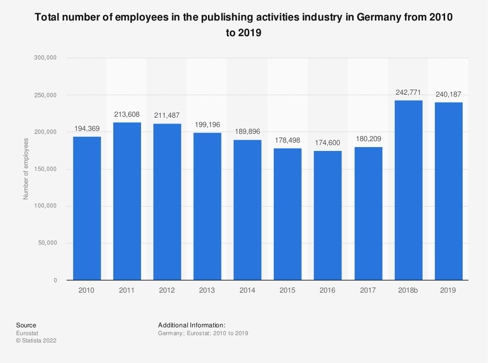 Statistic: Total number of employees in the publishing activities industry in Germany from 2008 to 2015 | Statista