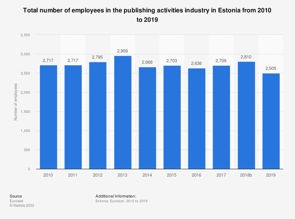 Statistic: Total number of employees in the publishing activities industry in Estonia from 2008 to 2015 | Statista