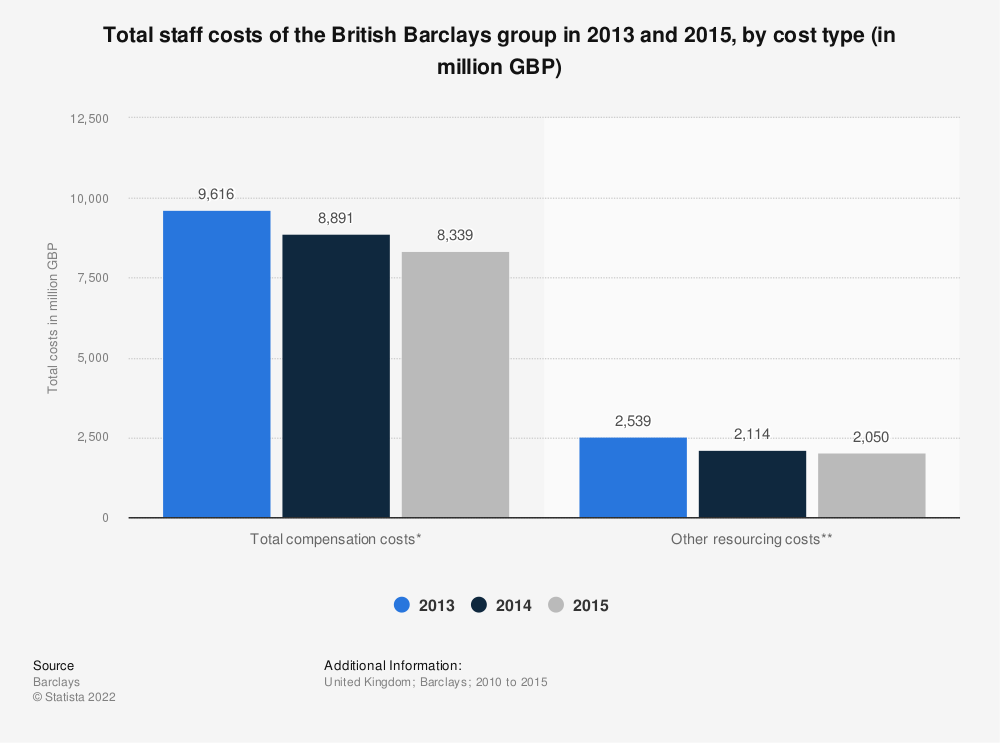 Statistic: Total staff costs of the British Barclays group in 2013 and 2015, by cost type (in million GBP)  | Statista