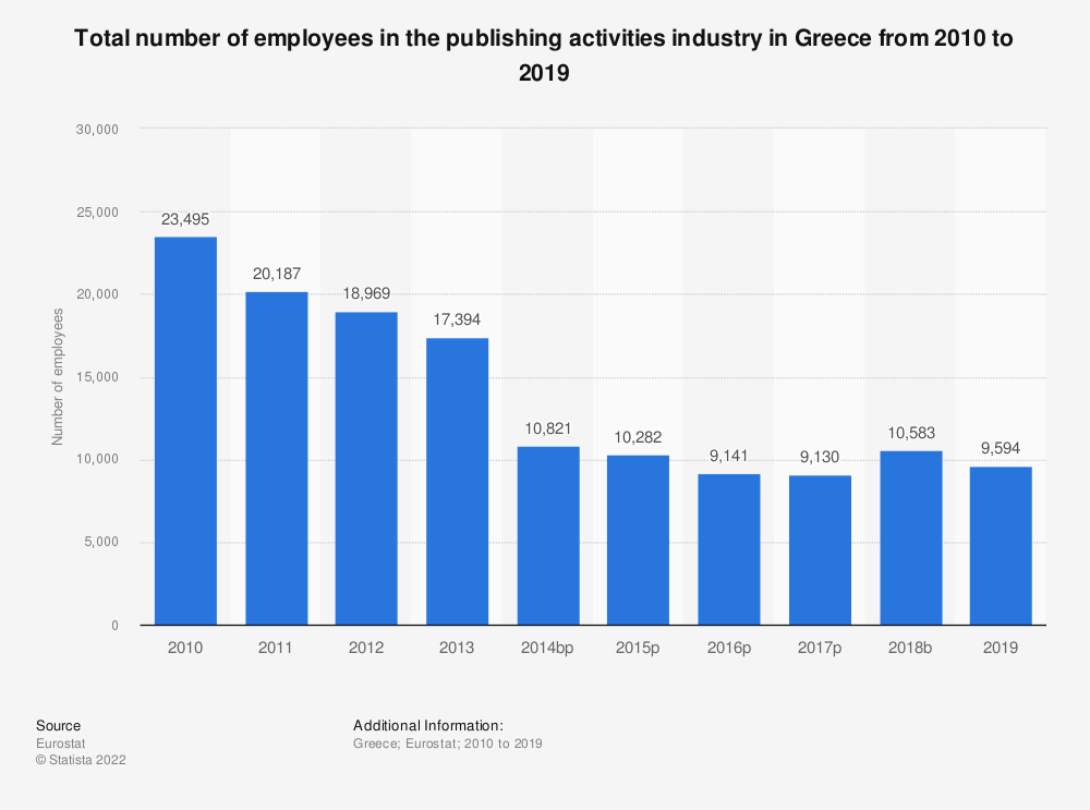 Statistic: Total number of employees in the publishing activities industry in Greece from 2008 to 2015 | Statista