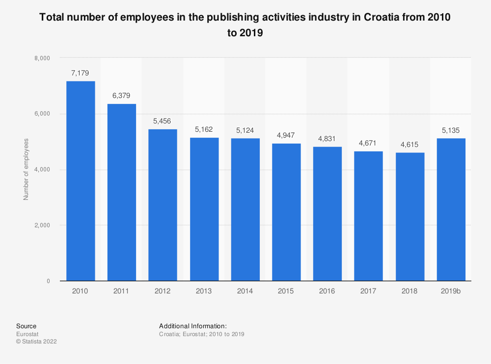 Statistic: Total number of employees in the publishing activities industry in Croatia from 2008 to 2015 | Statista