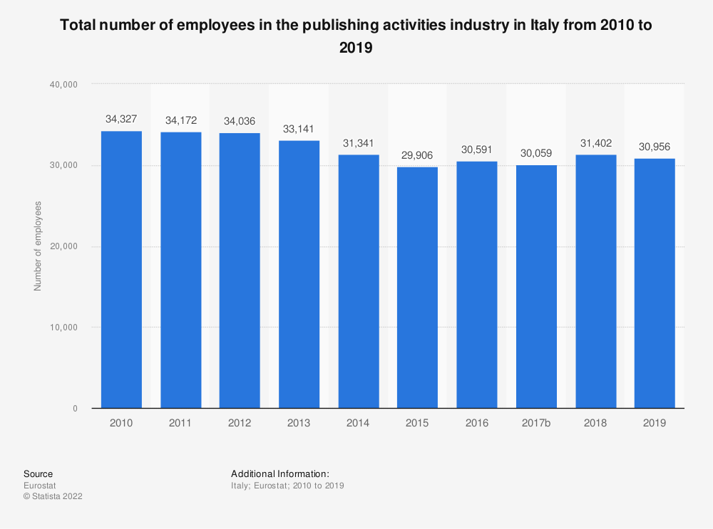 Statistic: Total number of employees in the publishing activities industry in Italy from 2008 to 2015 | Statista