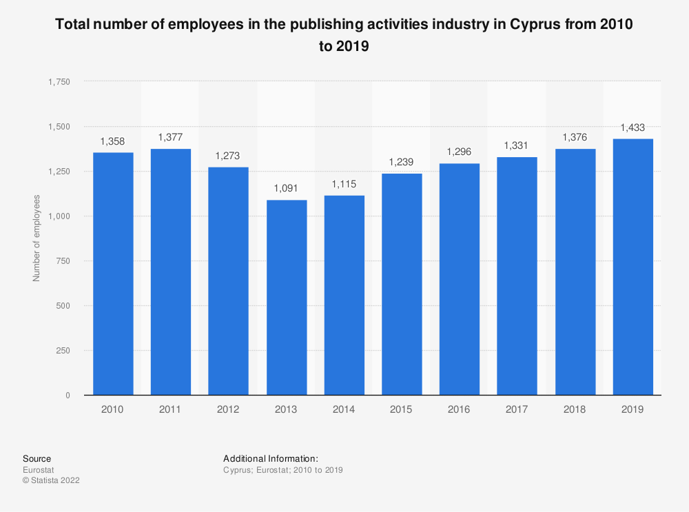 Statistic: Total number of employees in the publishing activities industry in Cyprus from 2008 to 2015 | Statista