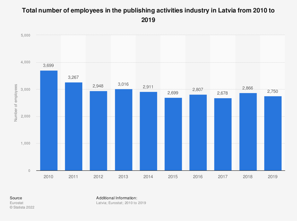 Statistic: Total number of employees in the publishing activities industry in Latvia from 2008 to 2015 | Statista