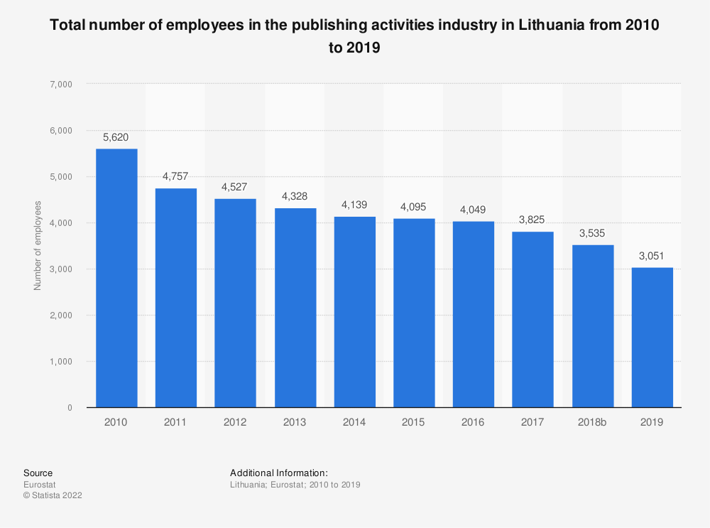 Statistic: Total number of employees in the publishing activities industry in Lithuania from 2008 to 2015 | Statista