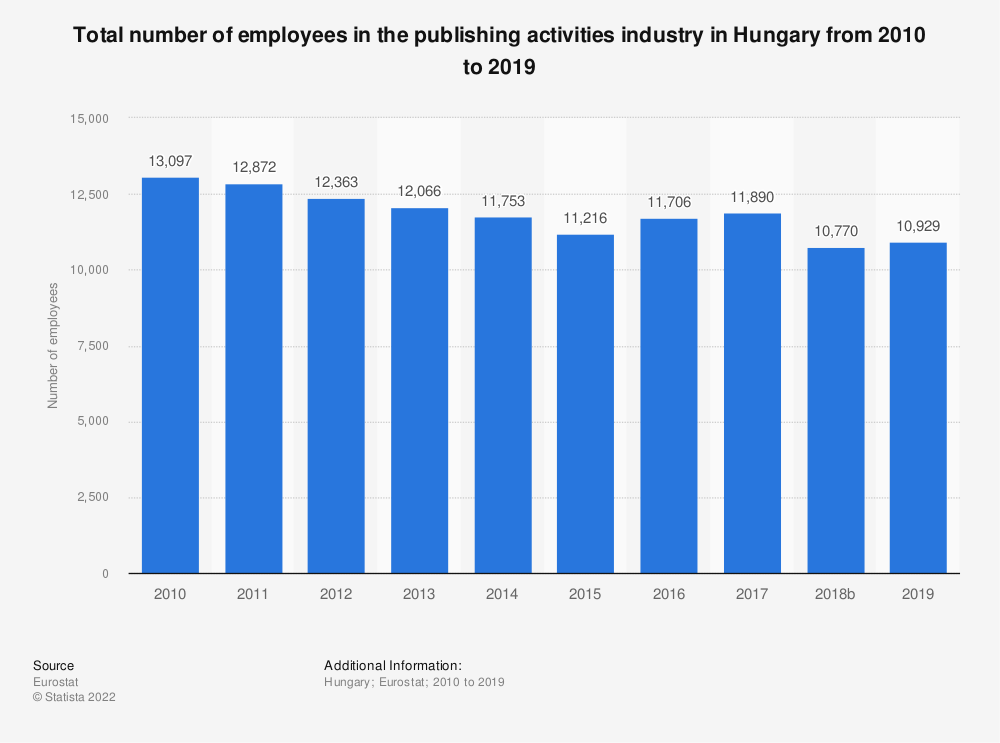 Statistic: Total number of employees in the publishing activities industry in Hungary from 2008 to 2015 | Statista