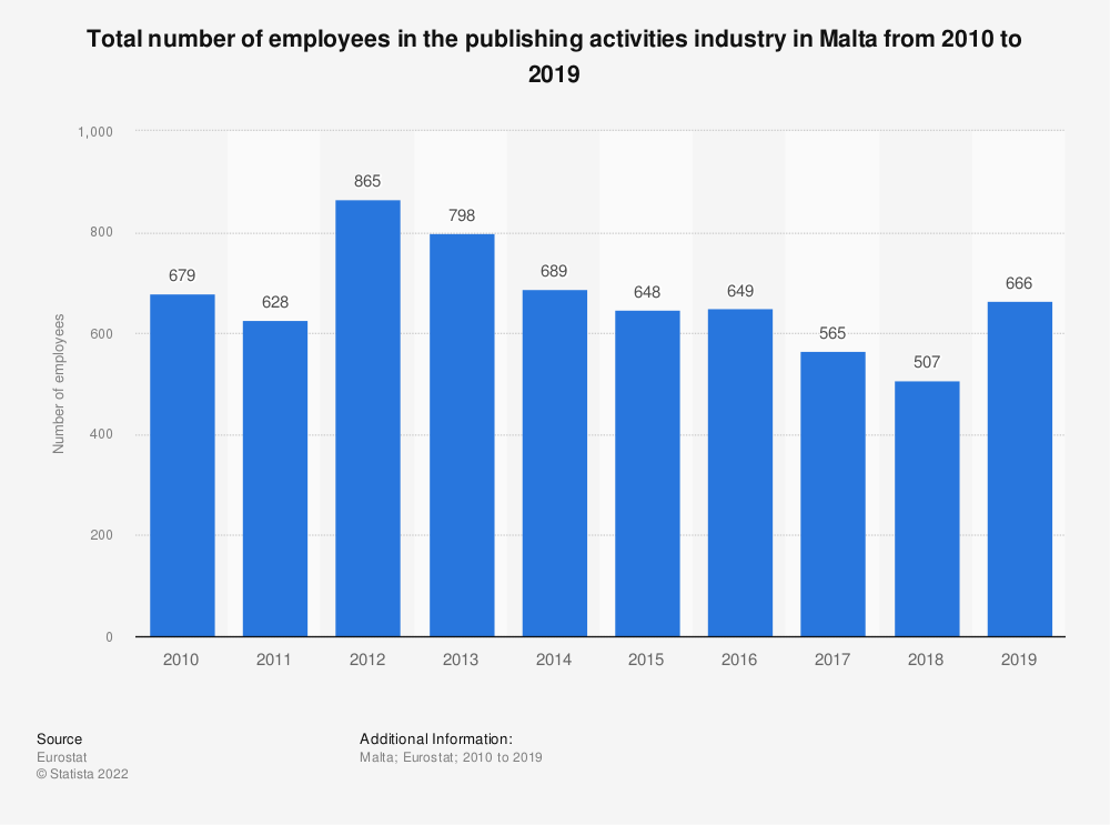 Statistic: Total number of employees in the publishing activities industry in Malta from 2008 to 2015 | Statista