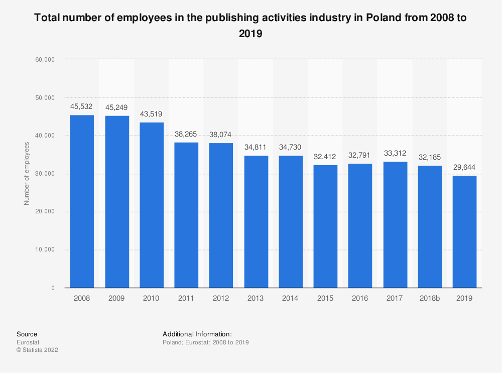 Statistic: Total number of employees in the publishing activities industry in Poland from 2008 to 2018 | Statista