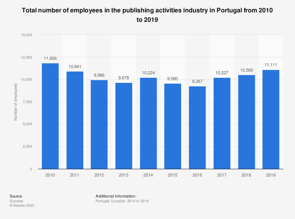 Statistic: Total number of employees in the publishing activities industry in Portugal from 2008 to 2015 | Statista