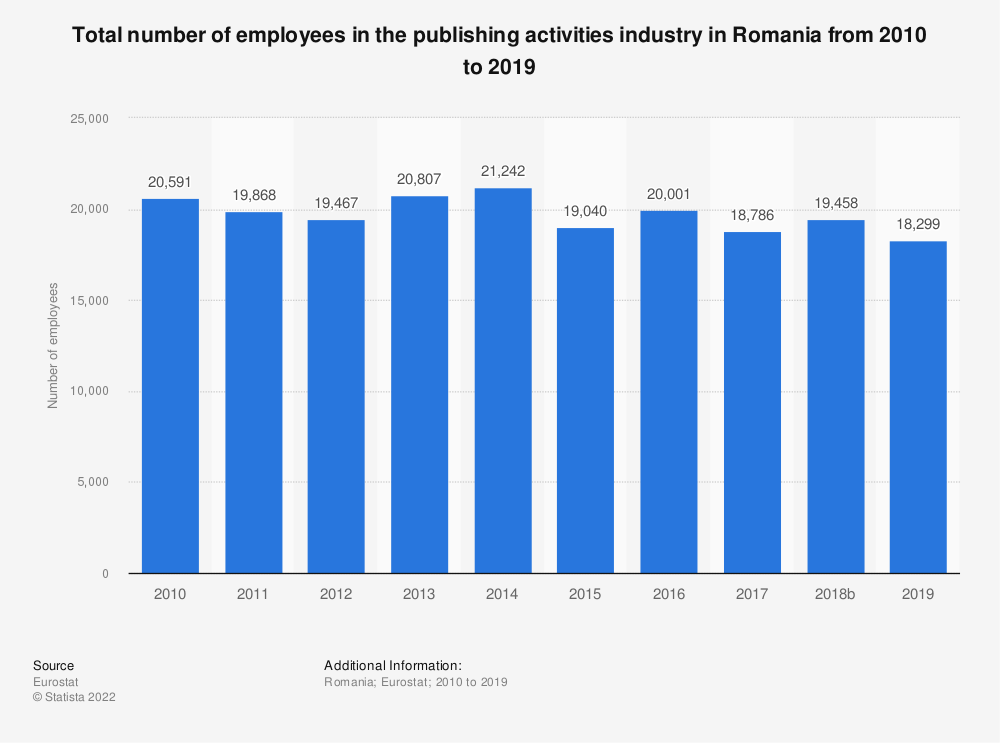 Statistic: Total number of employees in the publishing activities industry in Romania from 2008 to 2015 | Statista