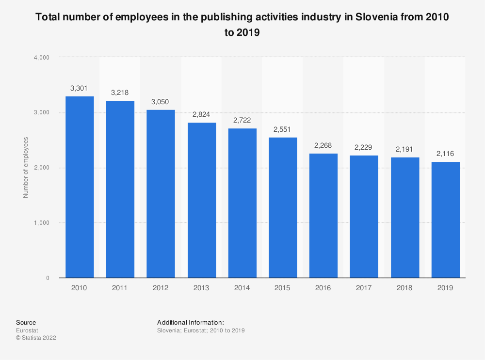 Statistic: Total number of employees in the publishing activities industry in Slovenia from 2008 to 2015 | Statista