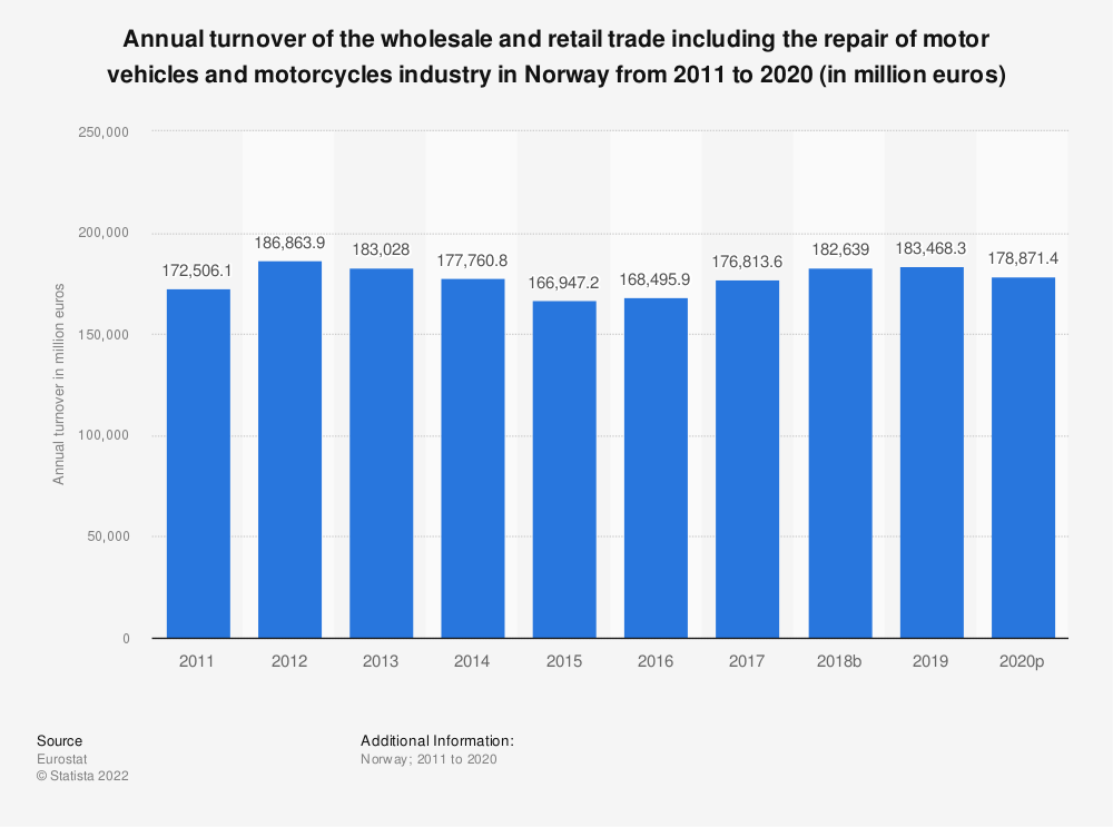 Statistic: Annual turnover of the wholesale and retail trade including the repair of motor vehicles and motorcycles industry in Norway from 2008 to 2015 (in million euros) | Statista