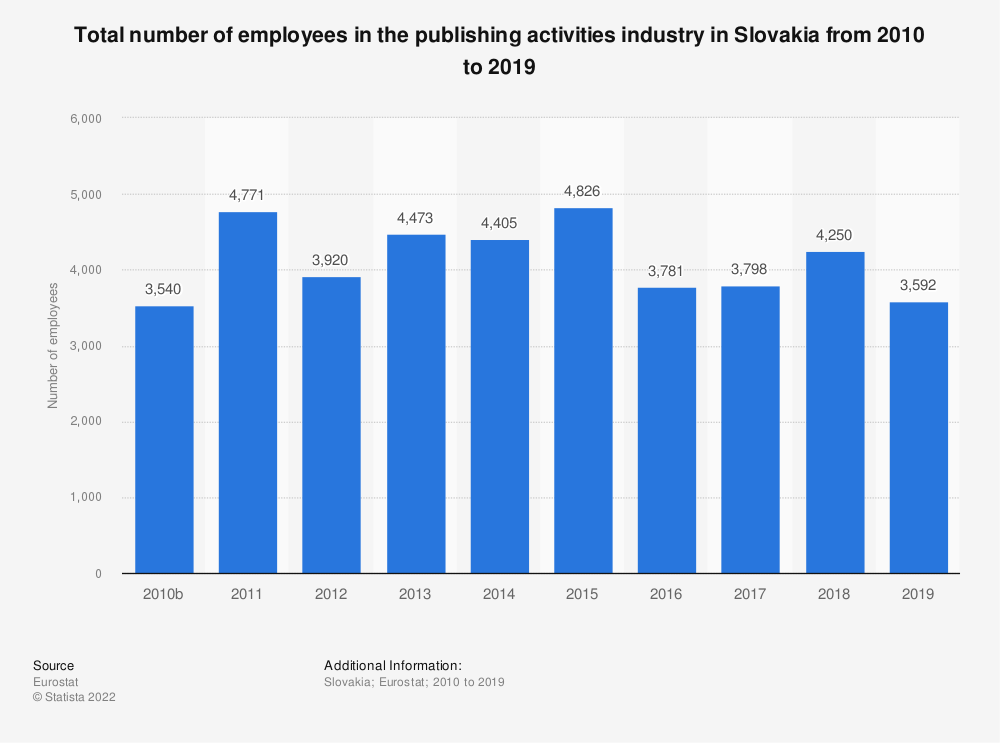 Statistic: Total number of employees in the publishing activities industry in Slovakia from 2008 to 2015 | Statista