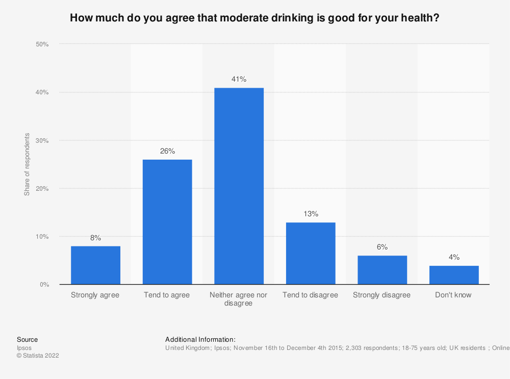 Statistic: How much do you agree that moderate drinking is good for your health? | Statista