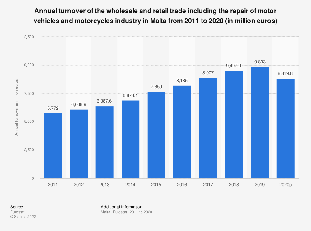 Statistic: Annual turnover of the wholesale and retail trade including the repair of motor vehicles and motorcycles industry in Malta from 2008 to 2015 (in million euros) | Statista