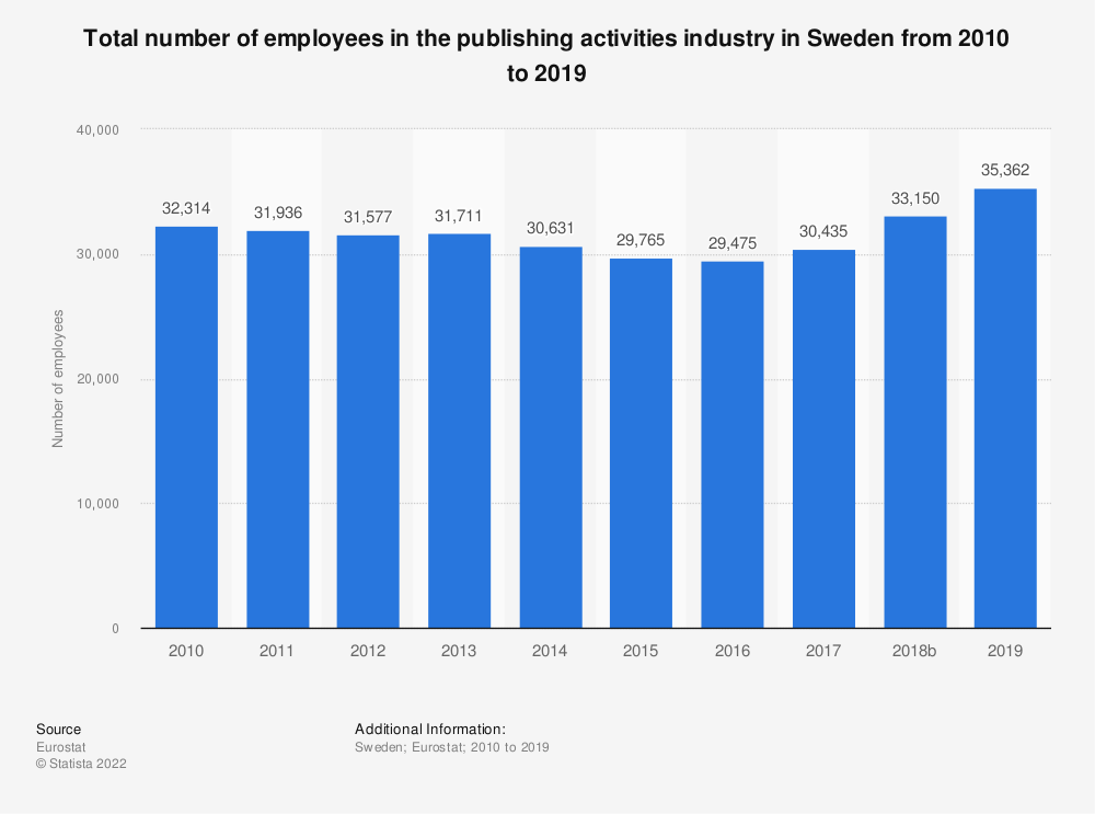 Statistic: Total number of employees in the publishing activities industry in Sweden from 2008 to 2015 | Statista