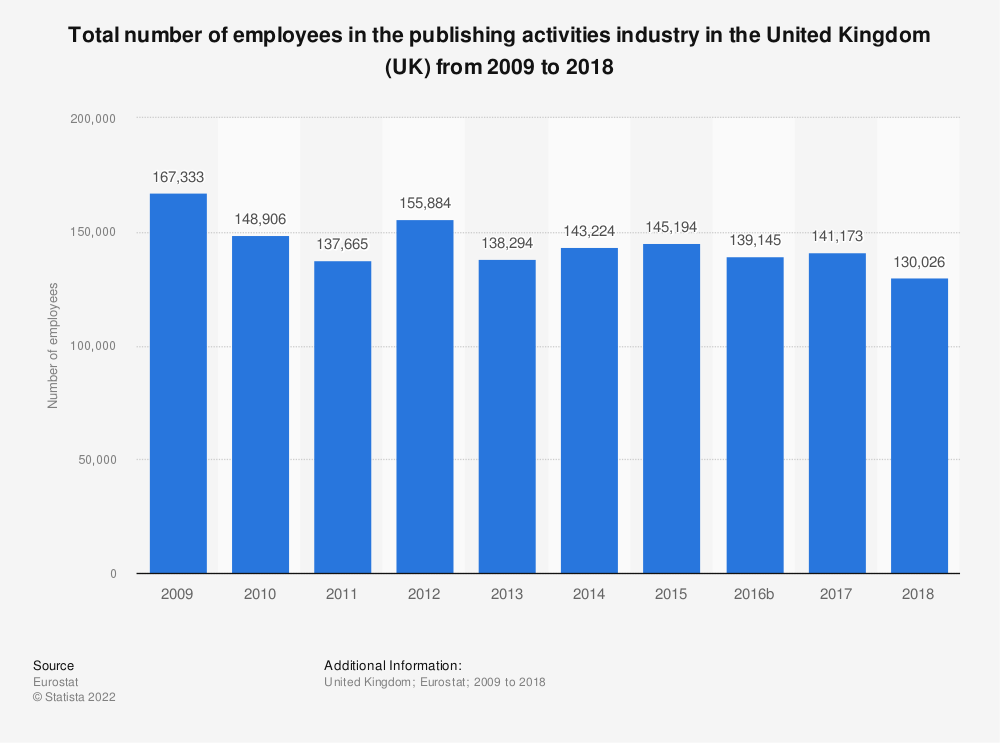Statistic: Total number of employees in the publishing activities industry in the United Kingdom (UK) from 2008 to 2015 | Statista