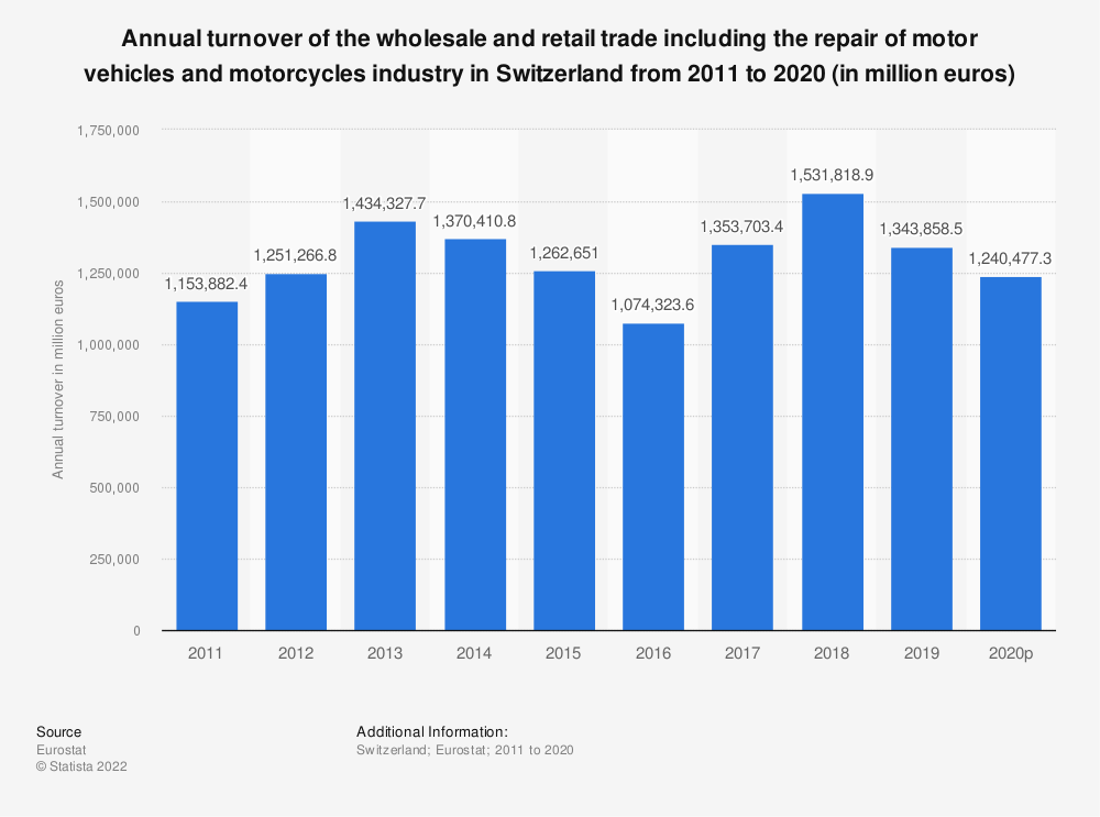 Statistic: Annual turnover of the wholesale and retail trade including the repair of motor vehicles and motorcycles industry in Switzerland from 2009 to 2015 (in million euros) | Statista