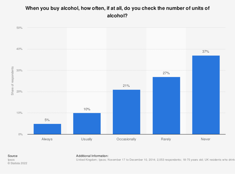 Statistic: When you buy alcohol, how often, if at all, do you check the number of units of alcohol? | Statista