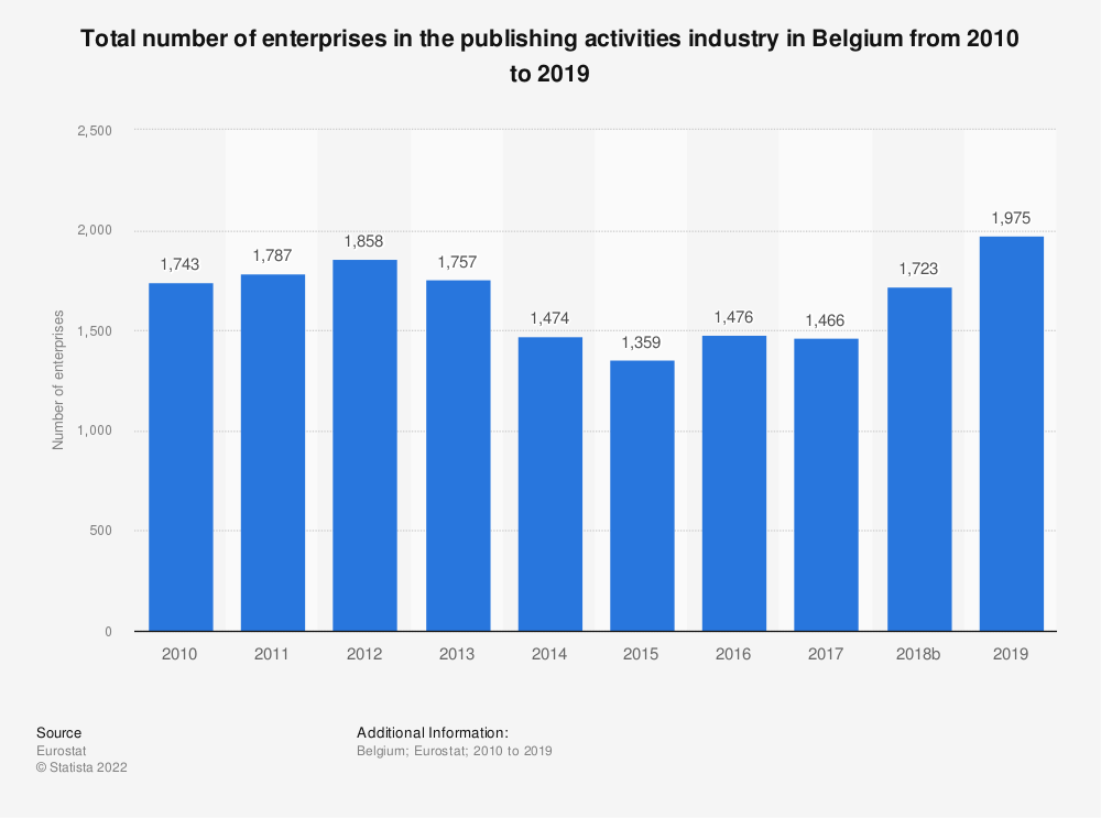 Statistic: Total number of enterprises in the publishing activities industry in Belgium from 2008 to 2015   Statista