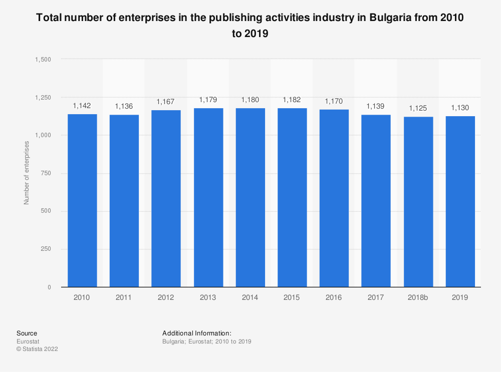 Statistic: Total number of enterprises in the publishing activities industry in Bulgaria from 2008 to 2015 | Statista
