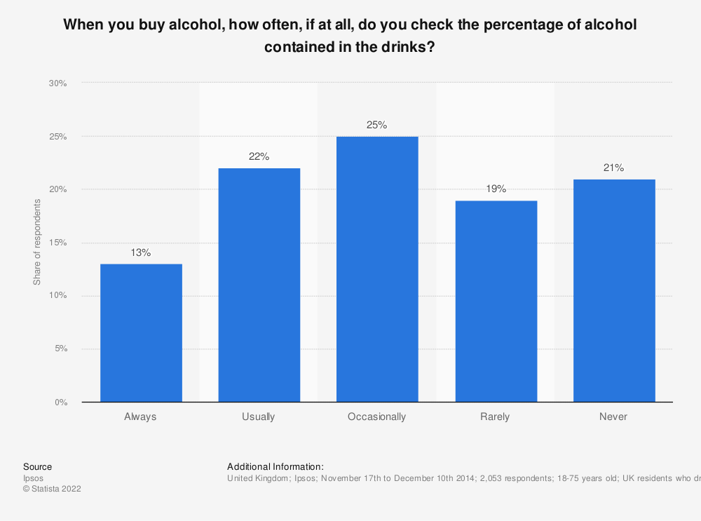 Statistic: When you buy alcohol, how often, if at all, do you check the percentage of alcohol contained in the drinks? | Statista