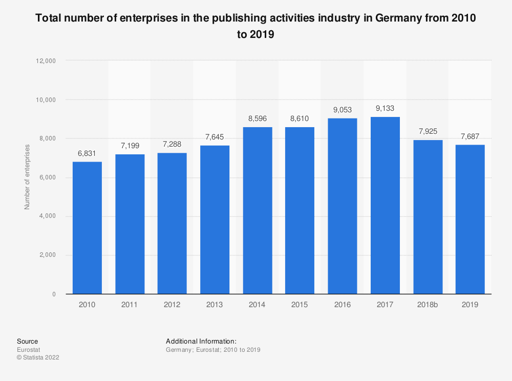 Statistic: Total number of enterprises in the publishing activities industry in Germany from 2008 to 2015 | Statista
