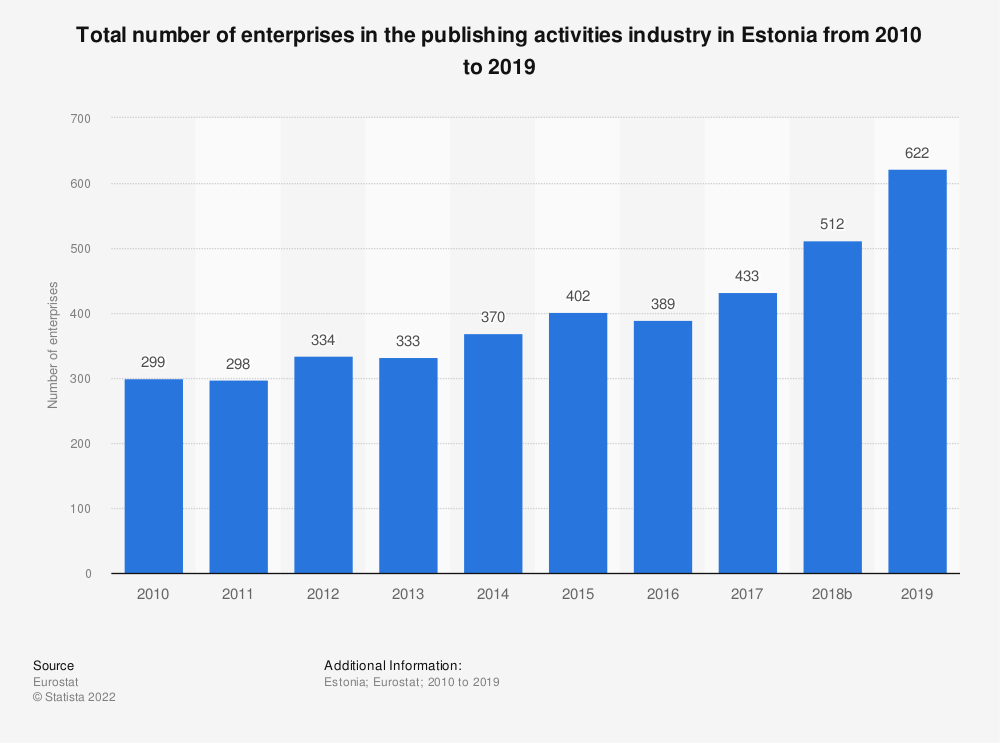 Statistic: Total number of enterprises in the publishing activities industry in Estonia from 2008 to 2015 | Statista