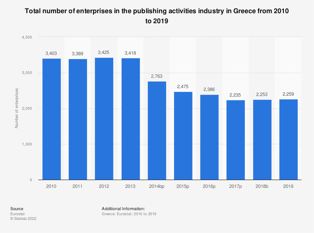 Statistic: Total number of enterprises in the publishing activities industry in Greece from 2008 to 2015 | Statista