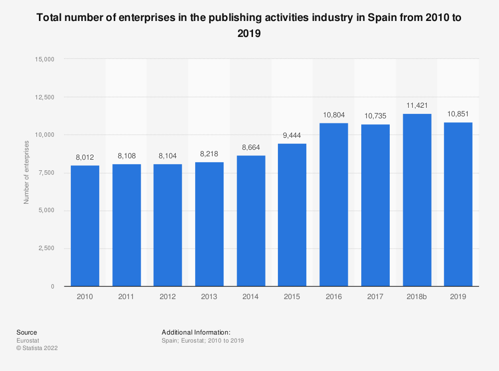 Statistic: Total number of enterprises in the publishing activities industry in Spain from 2008 to 2015   Statista