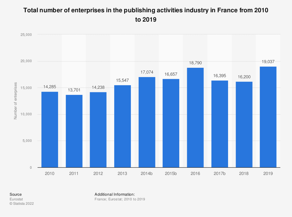Statistic: Total number of enterprises in the publishing activities industry in France from 2008 to 2015   Statista