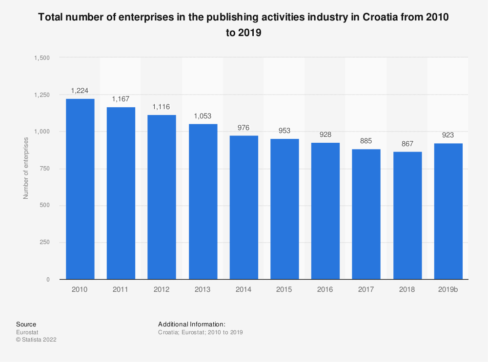 Statistic: Total number of enterprises in the publishing activities industry in Croatia from 2008 to 2015   Statista